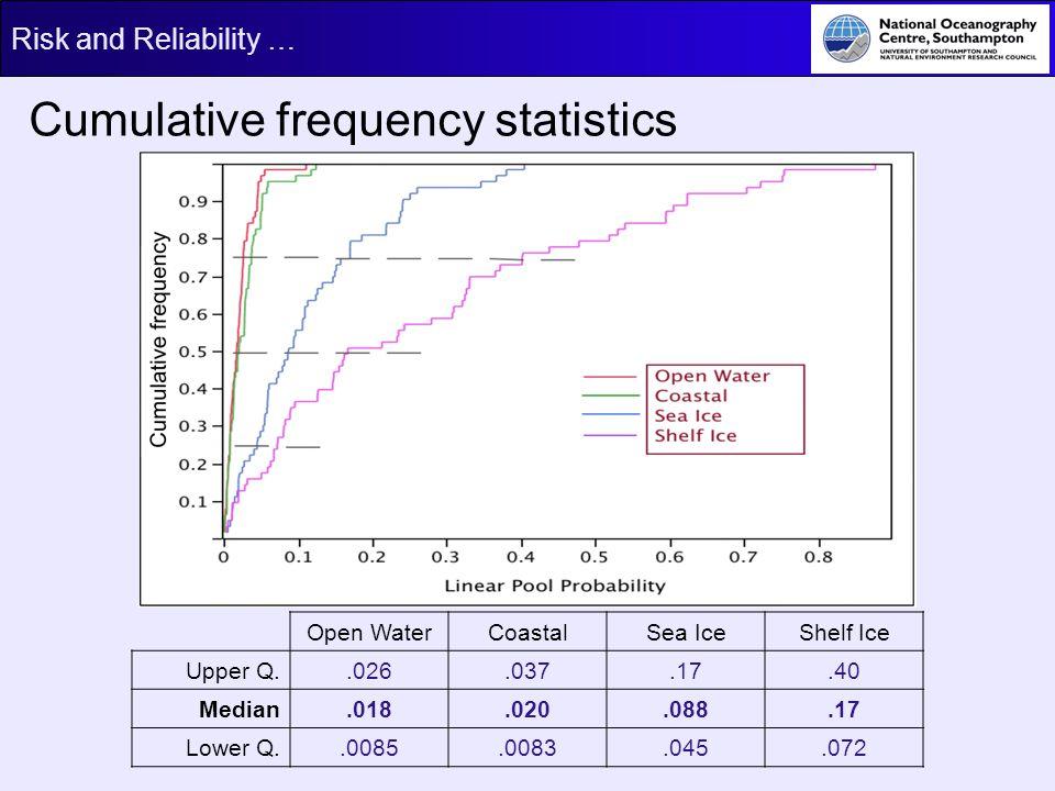 Risk and Reliability … Cumulative frequency statistics Open WaterCoastalSea IceShelf Ice Upper Q..026.037.17.40 Median.018.020.088.17 Lower Q..0085.00