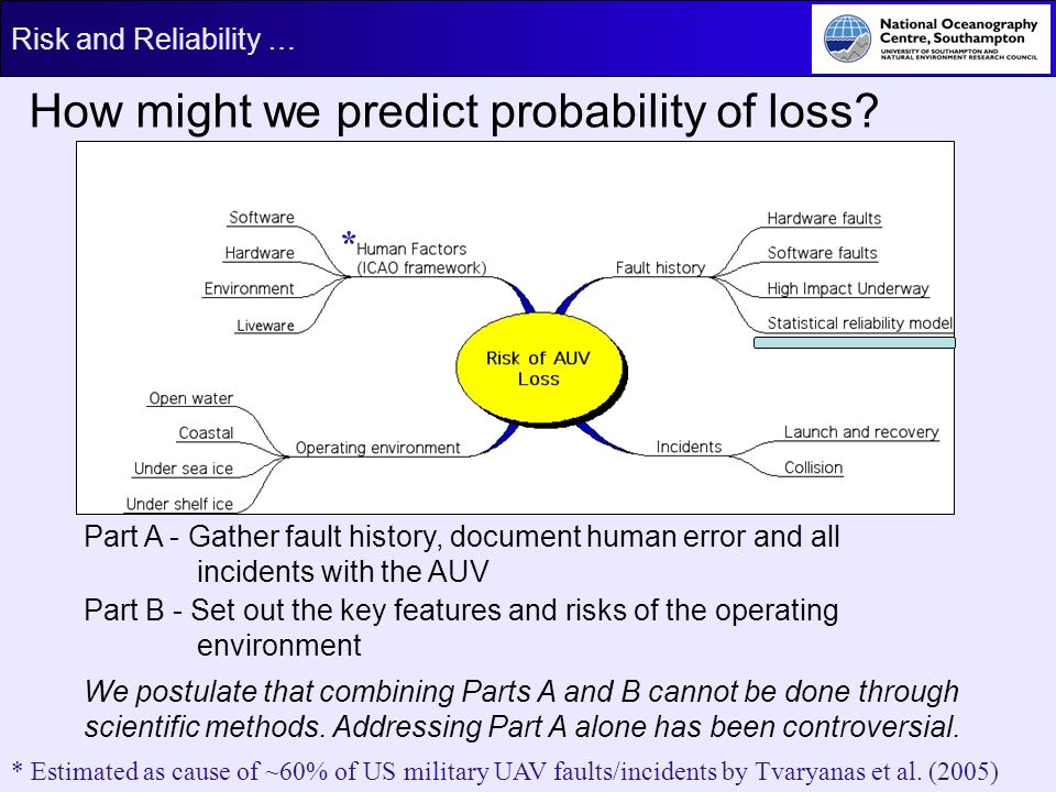 Risk and Reliability … How might we predict probability of loss? Part A - Gather fault history, document human error and all incidents with the AUV Pa