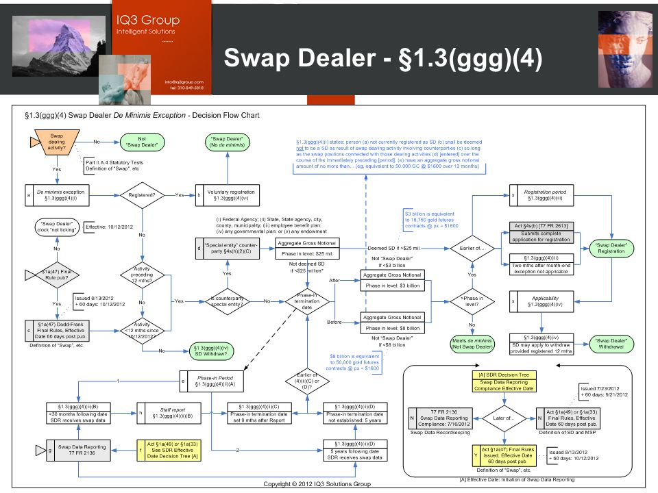 Copyright © 2012 – IQ3 Solutions Group – All rights reserved. Swap Dealer - §1.3(ggg)(4)