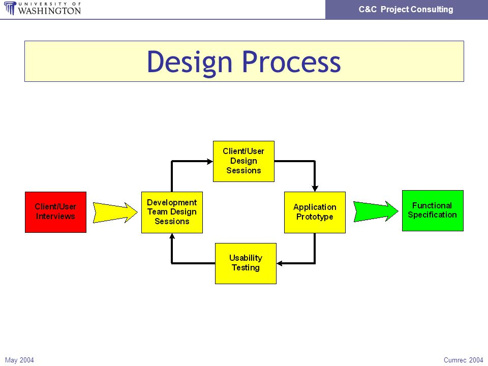C&C Project Consulting May 2004Cumrec 2004 Design Process