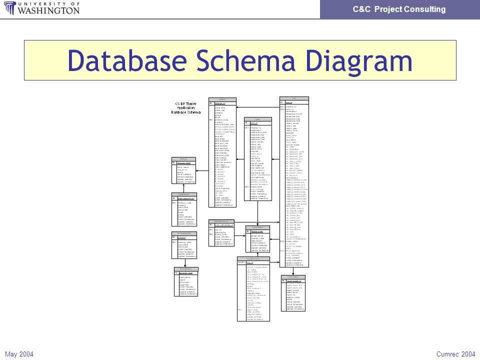 C&C Project Consulting May 2004Cumrec 2004 Database Schema Diagram