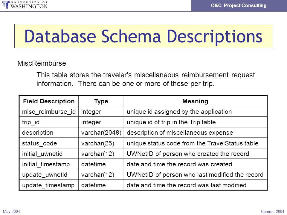 C&C Project Consulting May 2004Cumrec 2004 Database Schema Descriptions MiscReimburse This table stores the travelers miscellaneous reimbursement request information.