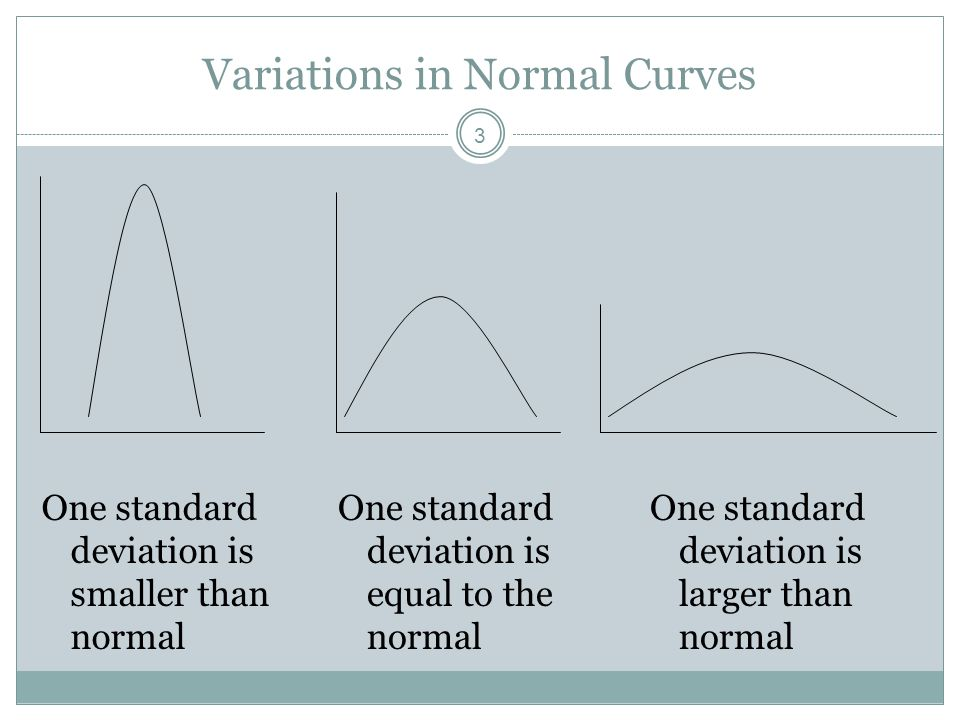 3 Variations in Normal Curves One standard deviation is smaller than normal One standard deviation is equal to the normal One standard deviation is la