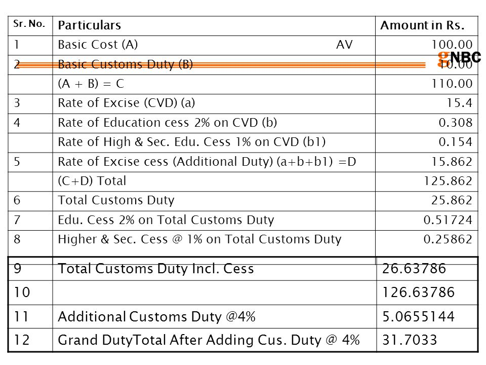 g NBC Sr. No. ParticularsAmount in Rs. 1Basic Cost (A) AV100.00 2Basic Customs Duty (B)10.00 (A + B) = C110.00 3Rate of Excise (CVD) (a)15.4 4Rate of