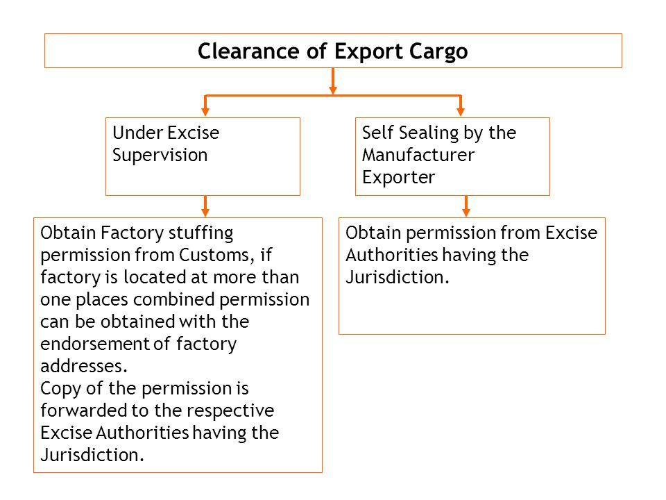 g NBC Clearance of Export Cargo Under Excise Supervision Self Sealing by the Manufacturer Exporter Obtain Factory stuffing permission from Customs, if