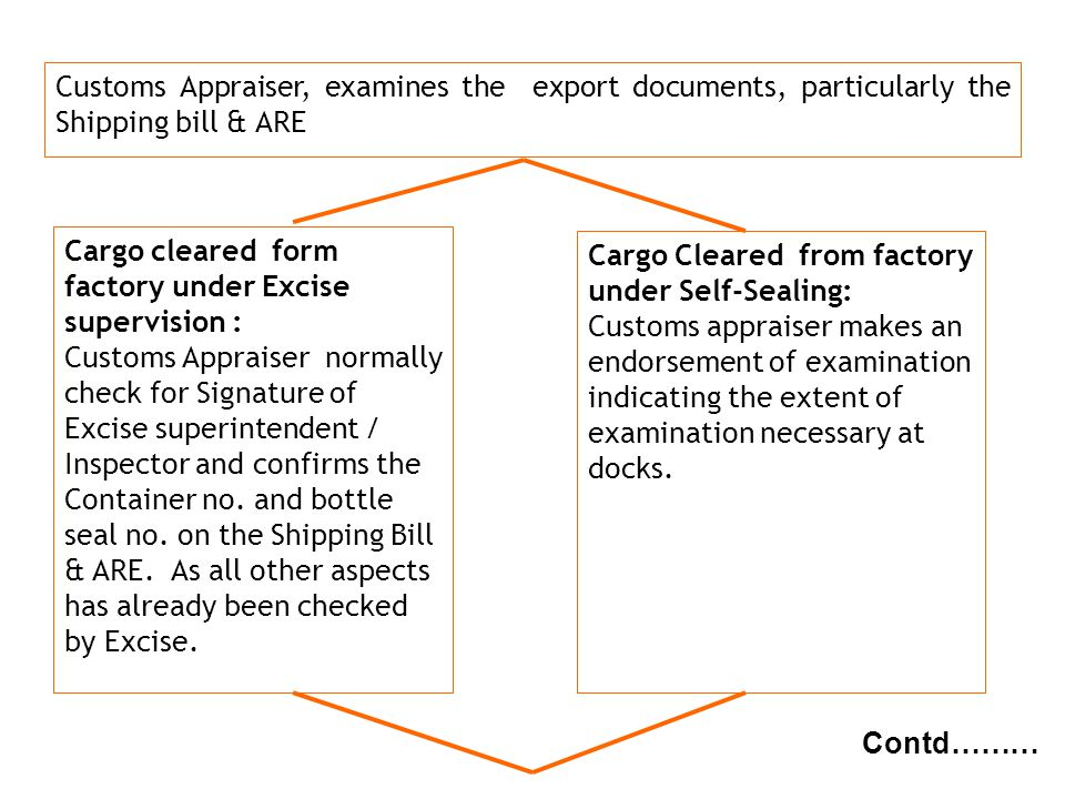g NBC Customs Appraiser, examines the export documents, particularly the Shipping bill & ARE Contd……… Cargo cleared form factory under Excise supervis