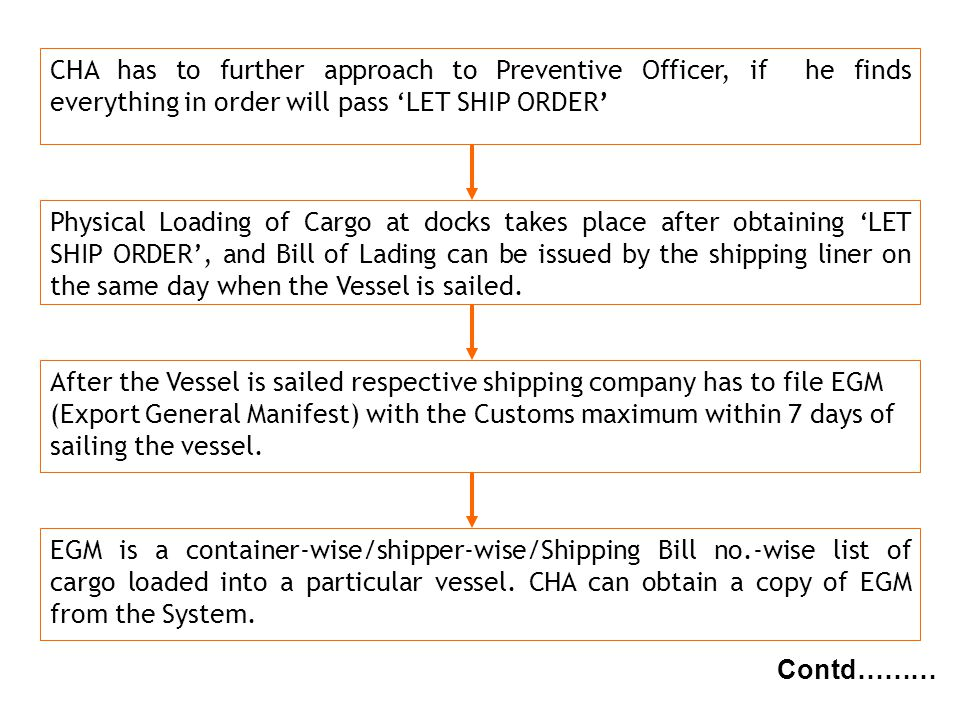 g NBC CHA has to further approach to Preventive Officer, if he finds everything in order will pass LET SHIP ORDER Contd……… Physical Loading of Cargo a