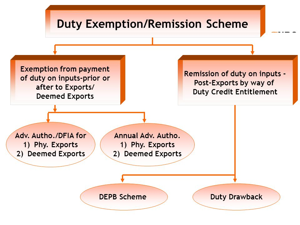 g NBC Duty Exemption/Remission Scheme Exemption from payment of duty on inputs-prior or after to Exports/ Deemed Exports Remission of duty on inputs -