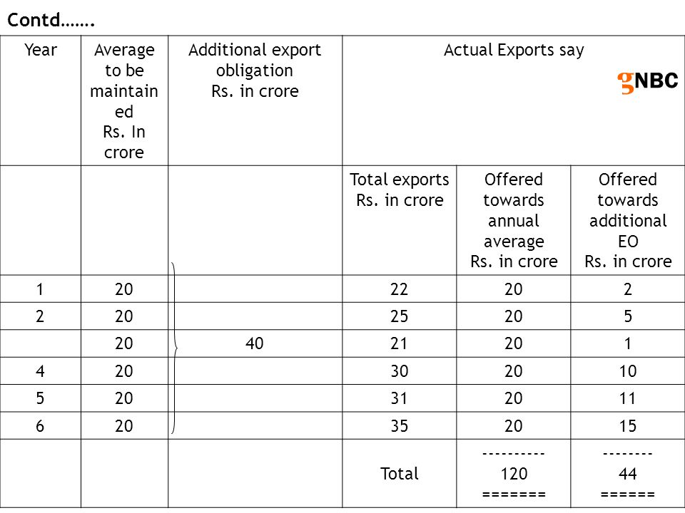 g NBC YearAverage to be maintain ed Rs. In crore Additional export obligation Rs. in crore Actual Exports say Total exports Rs. in crore Offered towar
