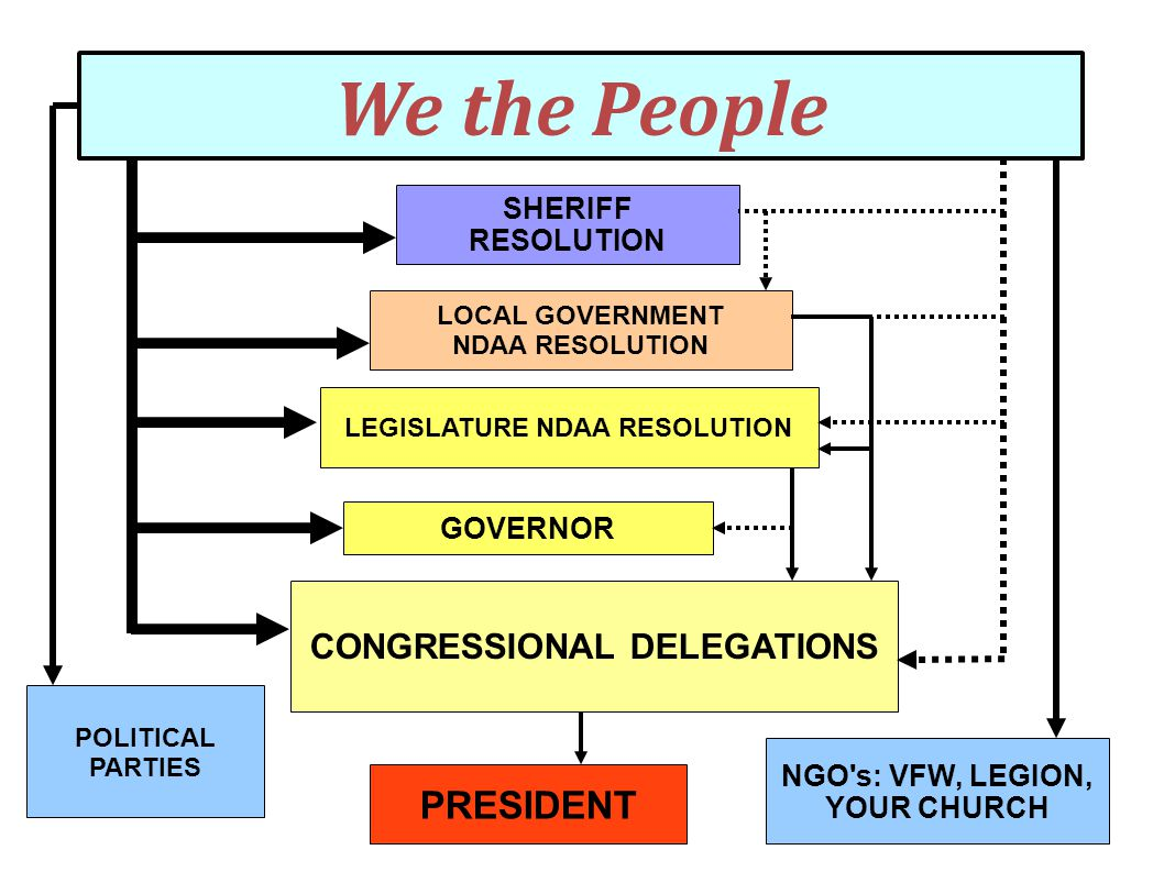 We the People GOVERNOR CONGRESSIONAL DELEGATIONS PRESIDENT LEGISLATURE NDAA RESOLUTION SHERIFF RESOLUTION LOCAL GOVERNMENT NDAA RESOLUTION POLITICAL P