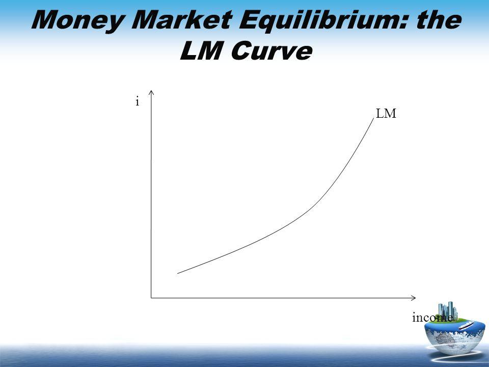 Money Market Equilibrium: the LM Curve income i LM