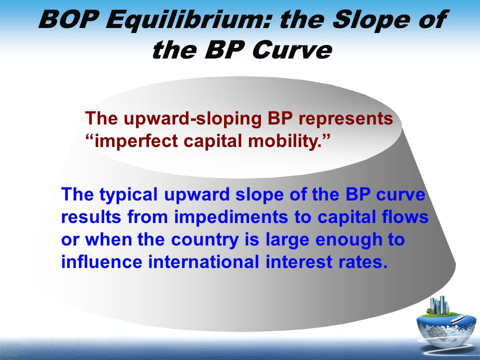 BOP Equilibrium: the Slope of the BP Curve The upward-sloping BP represents imperfect capital mobility. The typical upward slope of the BP curve resul