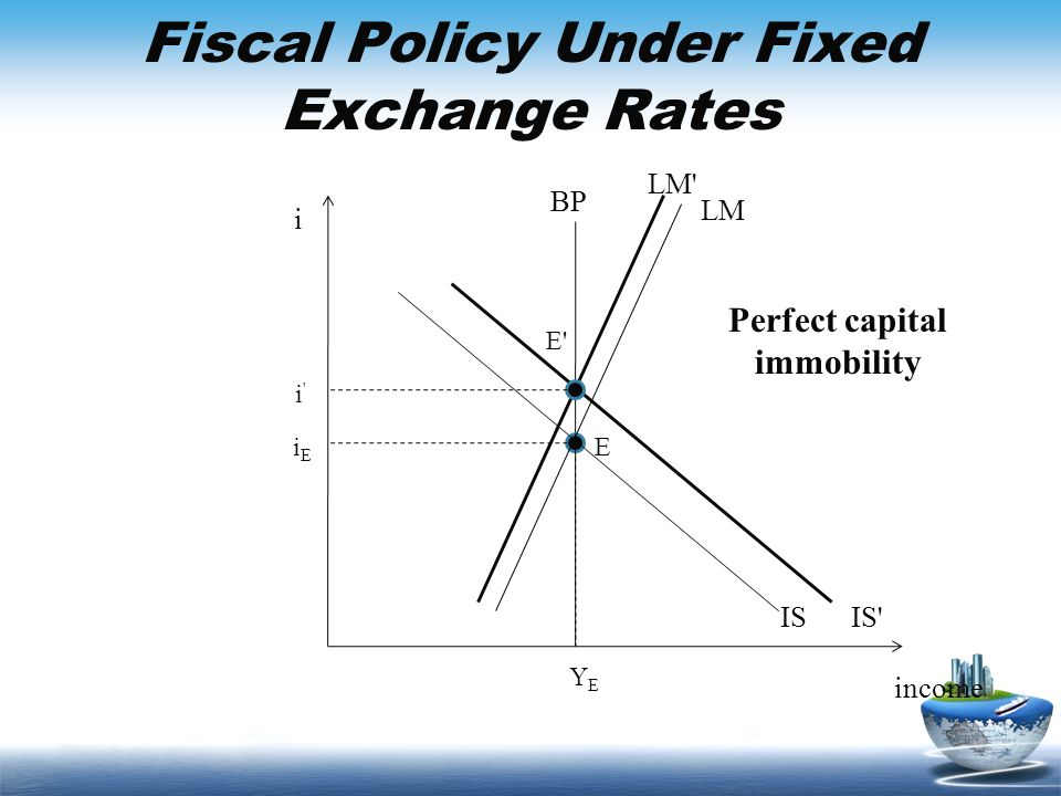 Fiscal Policy Under Fixed Exchange Rates income i BP IS LM EiEiE YEYE IS' E' i'i' LM' Perfect capital immobility