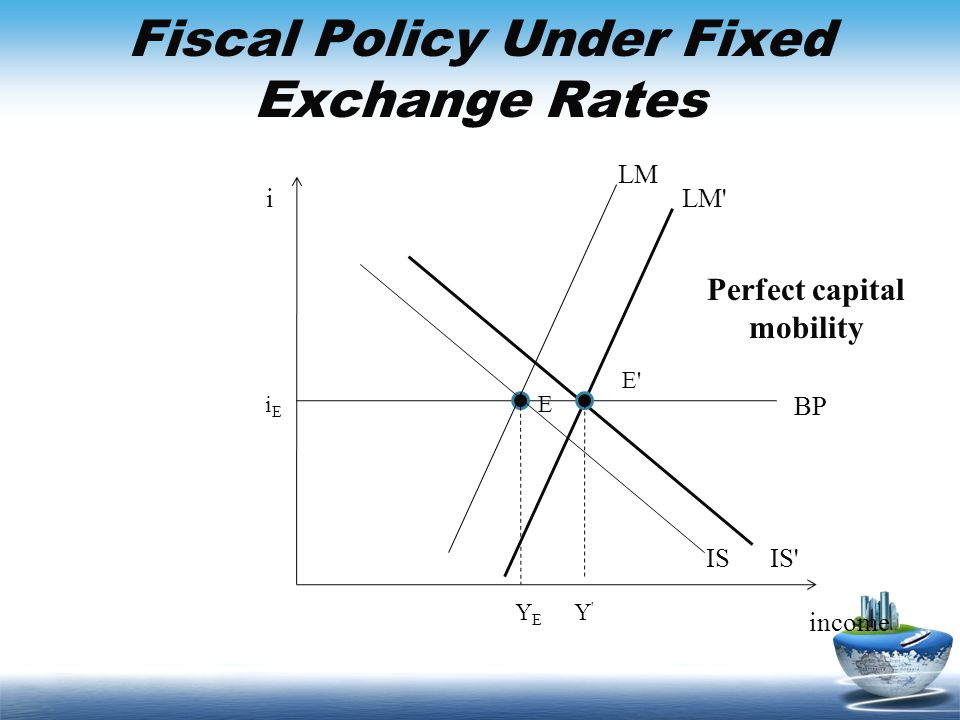 Fiscal Policy Under Fixed Exchange Rates income i BP IS LM EiEiE YEYE IS' E' LM' Perfect capital mobility Y'Y'