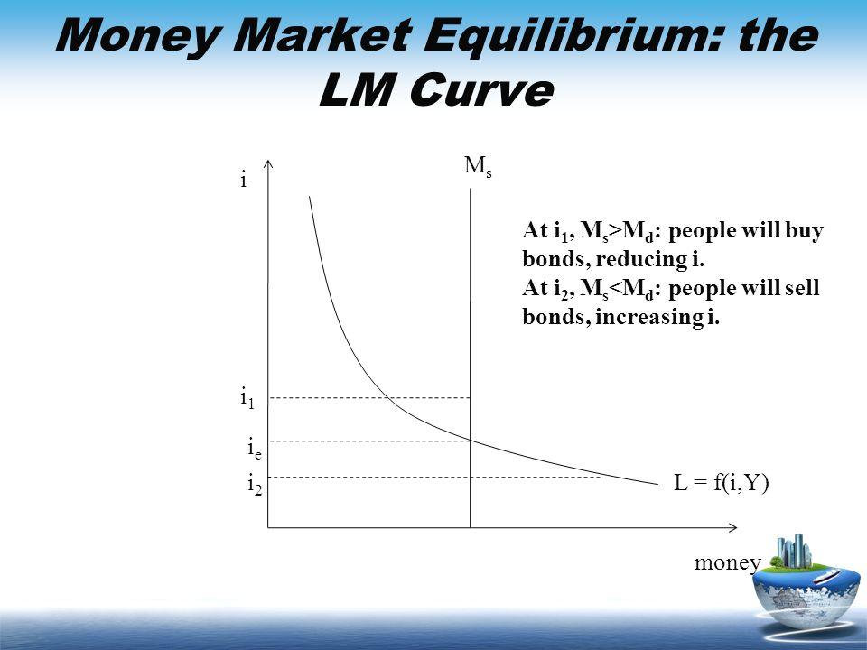 Money Market Equilibrium: the LM Curve money i MsMs L = f(i,Y) ieie i1i1 i2i2 At i 1, M s >M d : people will buy bonds, reducing i. At i 2, M s <M d :