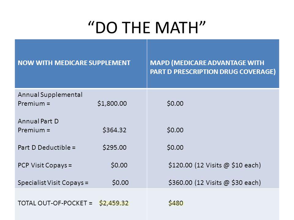 DO THE MATH NOW WITH MEDICARE SUPPLEMENTMAPD (MEDICARE ADVANTAGE WITH PART D PRESCRIPTION DRUG COVERAGE) Annual Supplemental Premium = $1,800.00 Annual Part D Premium = $364.32 Part D Deductible = $295.00 PCP Visit Copays = $0.00 Specialist Visit Copays = $0.00 $0.00 $120.00 (12 Visits @ $10 each) $360.00 (12 Visits @ $30 each) TOTAL OUT-OF-POCKET = $2,459.32 $480