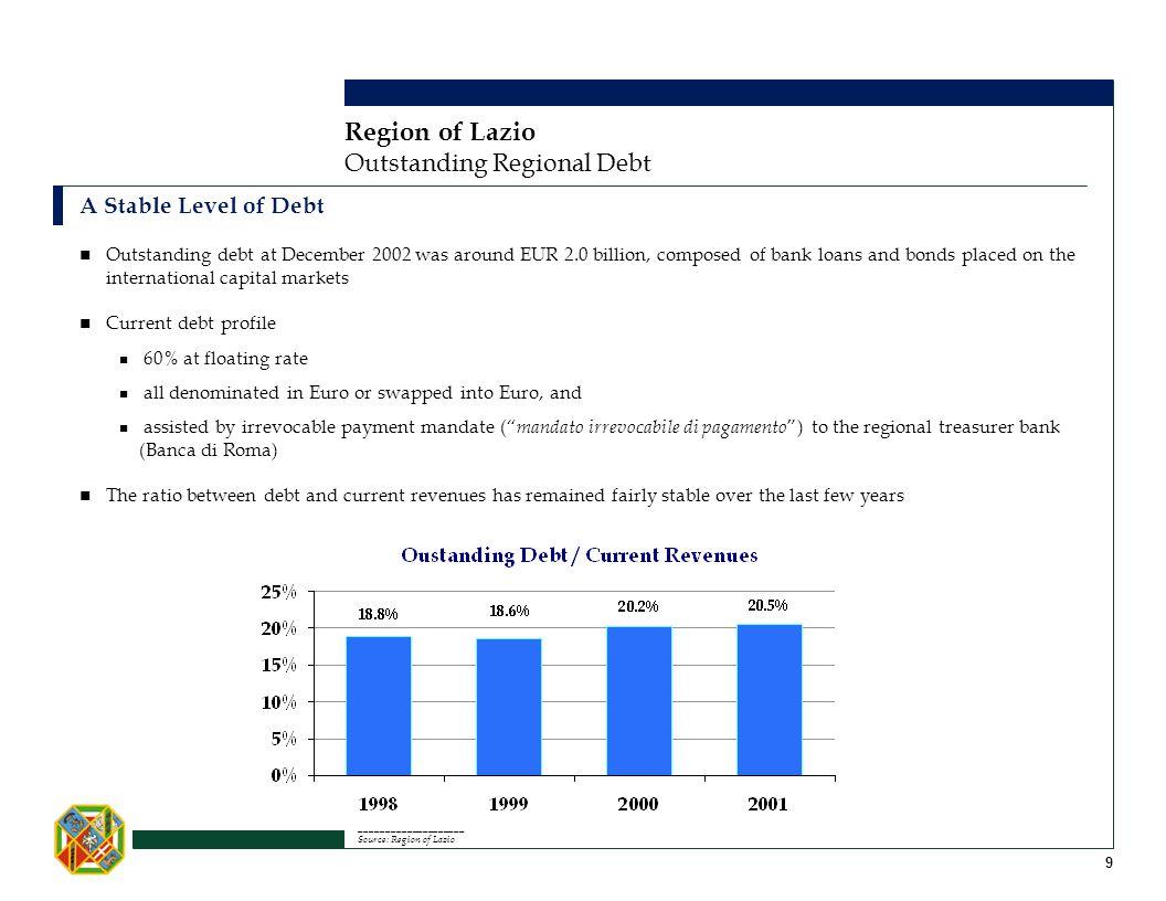 Region of Lazio Outstanding Regional Debt A Stable Level of Debt ____________________ Source: Region of Lazio 9 Outstanding debt at December 2002 was