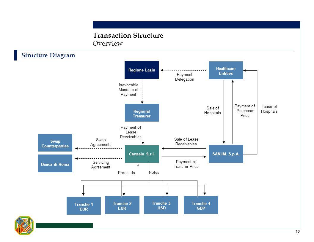 Transaction Structure Structure Diagram Overview Notes SAN.IM. S.p.A. Healthcare Entities Cartesio S.r.l. Regione Lazio Sale of Lease Receivables Leas