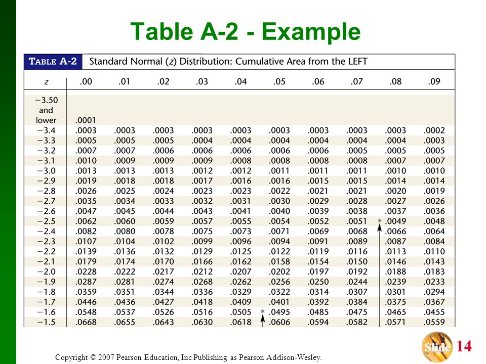 Slide Slide 14 Copyright © 2007 Pearson Education, Inc Publishing as Pearson Addison-Wesley. Table A-2 - Example