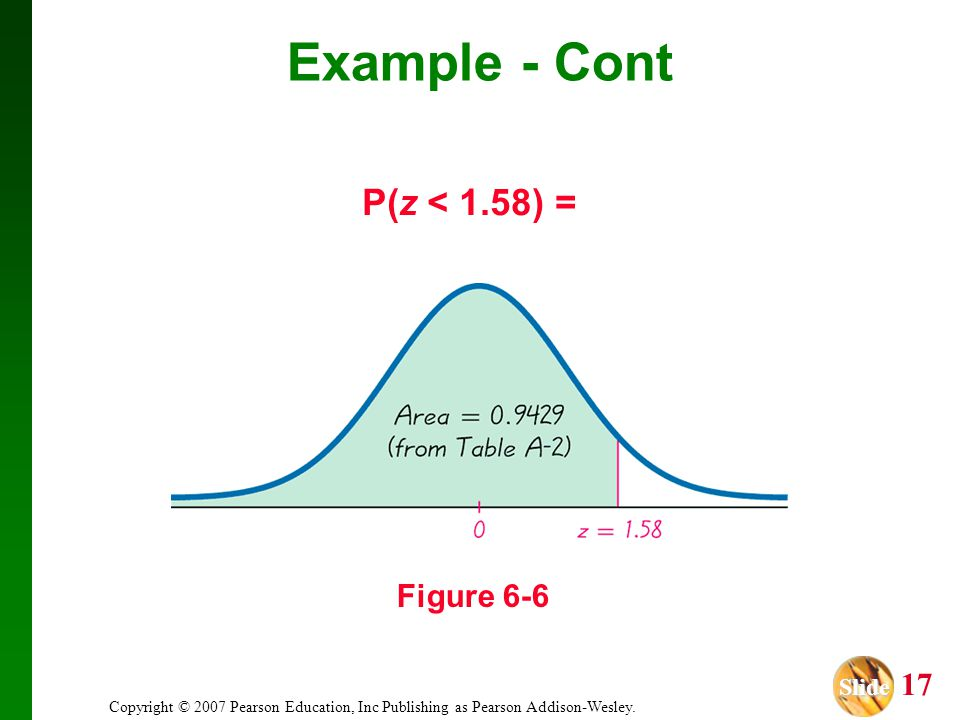 Slide Slide 17 Copyright © 2007 Pearson Education, Inc Publishing as Pearson Addison-Wesley. P(z < 1.58) = Figure 6-6 Example - Cont