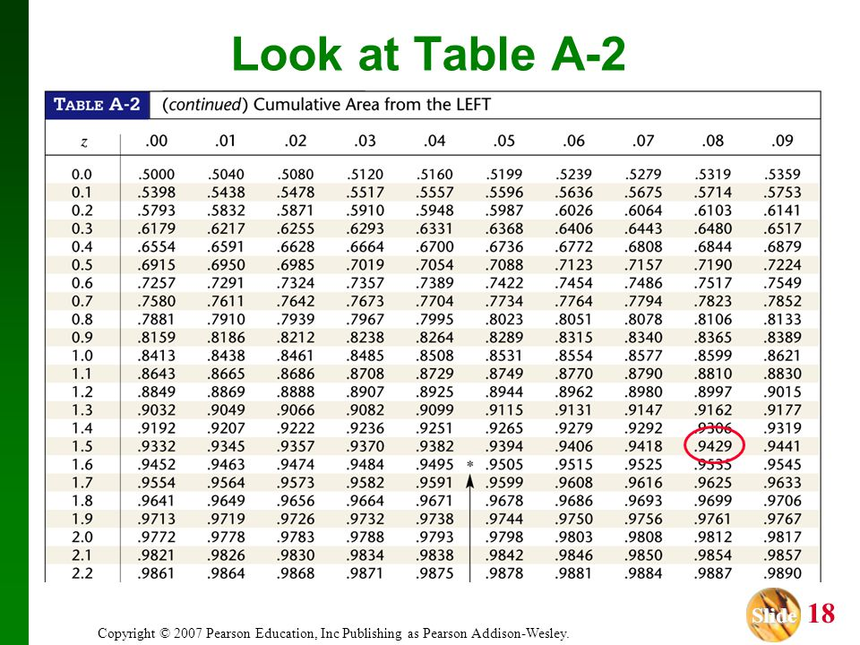 Slide Slide 18 Copyright © 2007 Pearson Education, Inc Publishing as Pearson Addison-Wesley. Look at Table A-2