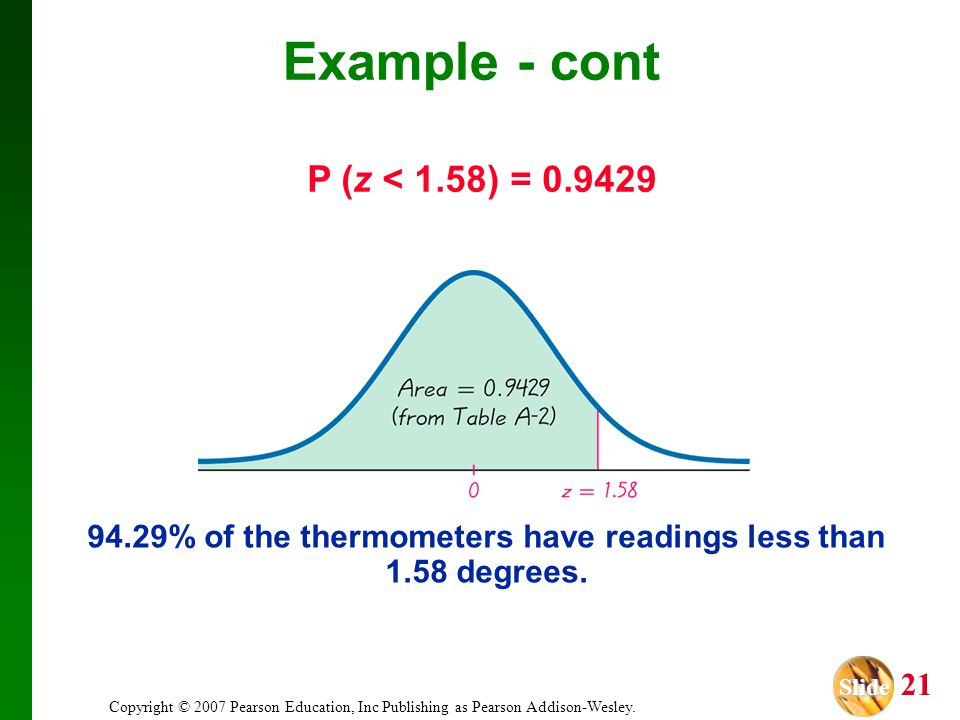 Slide Slide 21 Copyright © 2007 Pearson Education, Inc Publishing as Pearson Addison-Wesley. P (z < 1.58) = 0.9429 94.29% of the thermometers have rea