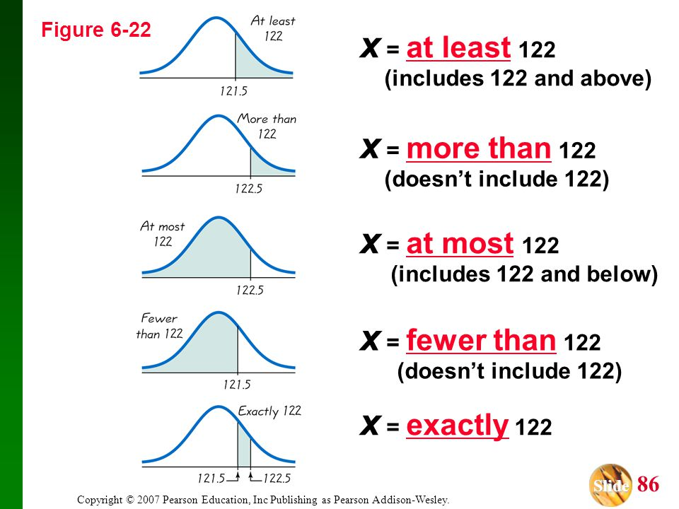 Slide Slide 86 Copyright © 2007 Pearson Education, Inc Publishing as Pearson Addison-Wesley. x = at least 122 (includes 122 and above) x = more than 1
