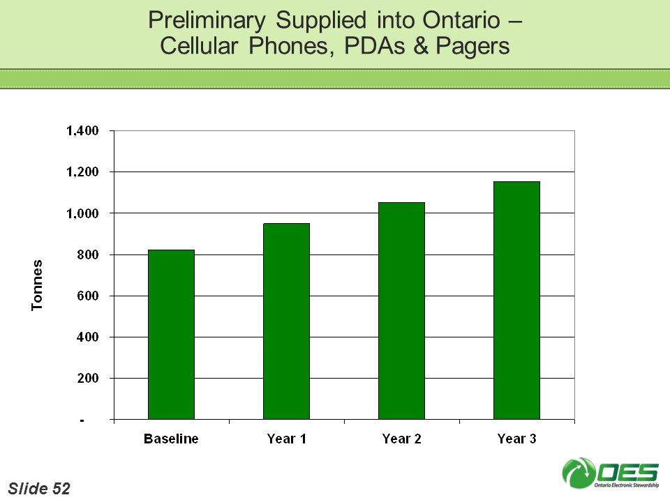 Preliminary Supplied into Ontario – Cellular Phones, PDAs & Pagers Tonnes Slide 52