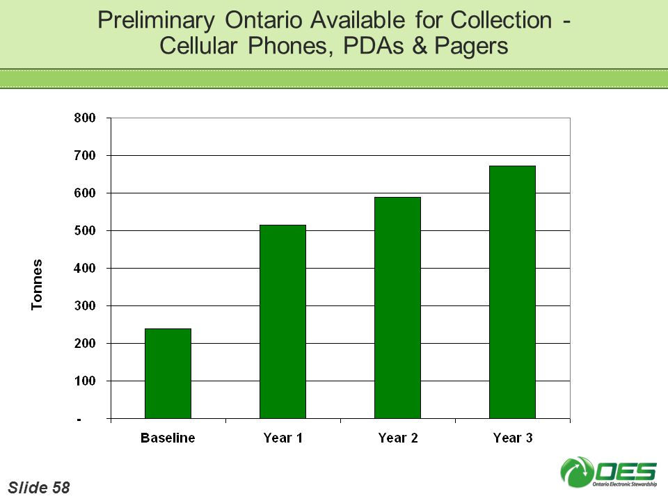 Preliminary Ontario Available for Collection - Cellular Phones, PDAs & Pagers Tonnes Slide 58