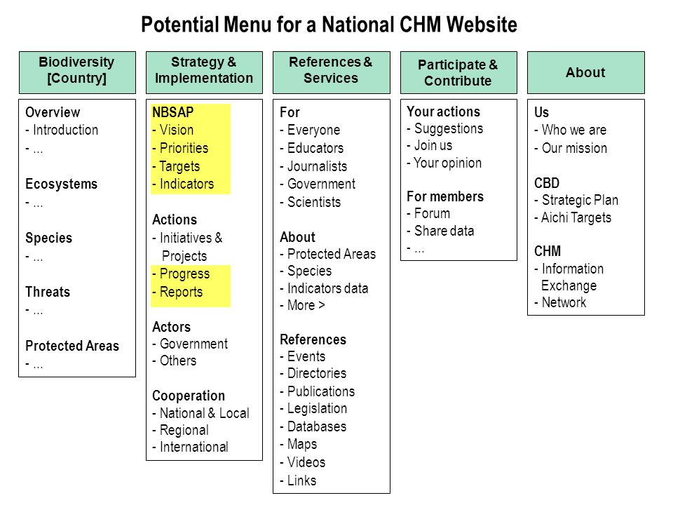 Potential Menu for a National CHM Website Overview - Introduction -... Ecosystems -... Species -... Threats -... Protected Areas -... Biodiversity [Co