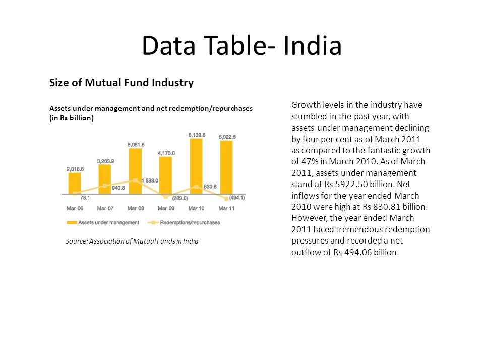 Data Table- India Growth levels in the industry have stumbled in the past year, with assets under management declining by four per cent as of March 2011 as compared to the fantastic growth of 47% in March 2010.