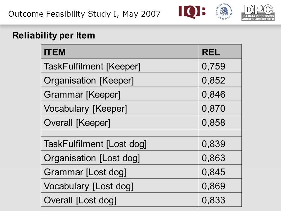 Outcome Feasibility Study I, May 2007 ITEMREL TaskFulfilment [Keeper]0,759 Organisation [Keeper]0,852 Grammar [Keeper]0,846 Vocabulary [Keeper]0,870 Overall [Keeper]0,858 TaskFulfilment [Lost dog]0,839 Organisation [Lost dog]0,863 Grammar [Lost dog]0,845 Vocabulary [Lost dog]0,869 Overall [Lost dog]0,833 Reliability per Item