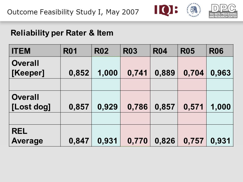 Outcome Feasibility Study I, May 2007 ITEMR01R02R03R04R05R06 Overall [Keeper]0,8521,0000,7410,8890,7040,963 Overall [Lost dog]0,8570,9290,7860,8570,5711,000 REL Average0,8470,9310,7700,8260,7570,931 Reliability per Rater & Item