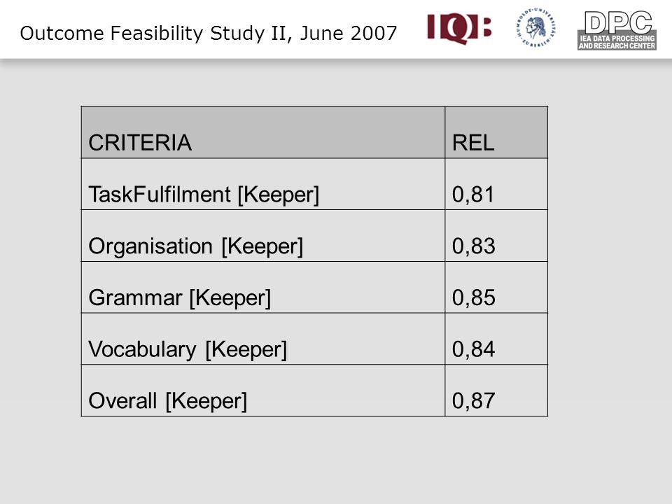 Outcome Feasibility Study II, June 2007 CRITERIAREL TaskFulfilment [Keeper]0,81 Organisation [Keeper]0,83 Grammar [Keeper]0,85 Vocabulary [Keeper]0,84 Overall [Keeper]0,87
