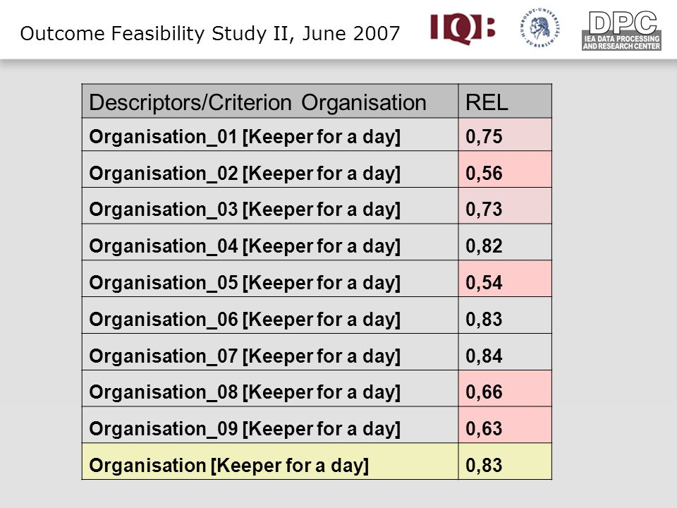 Outcome Feasibility Study II, June 2007 Descriptors/Criterion OrganisationREL Organisation_01 [Keeper for a day]0,75 Organisation_02 [Keeper for a day]0,56 Organisation_03 [Keeper for a day]0,73 Organisation_04 [Keeper for a day]0,82 Organisation_05 [Keeper for a day]0,54 Organisation_06 [Keeper for a day]0,83 Organisation_07 [Keeper for a day]0,84 Organisation_08 [Keeper for a day]0,66 Organisation_09 [Keeper for a day]0,63 Organisation [Keeper for a day]0,83