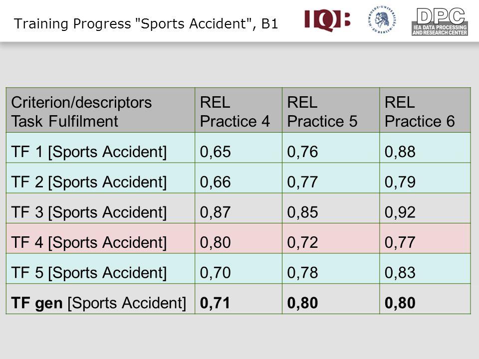 Criterion/descriptors Task Fulfilment REL Practice 4 REL Practice 5 REL Practice 6 TF 1 [Sports Accident]0,650,760,88 TF 2 [Sports Accident]0,660,770,79 TF 3 [Sports Accident]0,870,850,92 TF 4 [Sports Accident]0,800,720,77 TF 5 [Sports Accident]0,700,780,83 TF gen [Sports Accident]0,710,80 Training Progress Sports Accident , B1