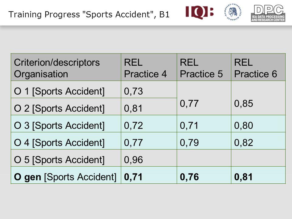 Criterion/descriptors Organisation REL Practice 4 REL Practice 5 REL Practice 6 O 1 [Sports Accident]0,73 0,770,85 O 2 [Sports Accident]0,81 O 3 [Sports Accident]0,720,710,80 O 4 [Sports Accident]0,770,790,82 O 5 [Sports Accident]0,96 O gen [Sports Accident]0,710,760,81 Training Progress Sports Accident , B1