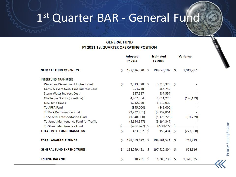 Priority Setting Session 1 st Quarter BAR - General Fund