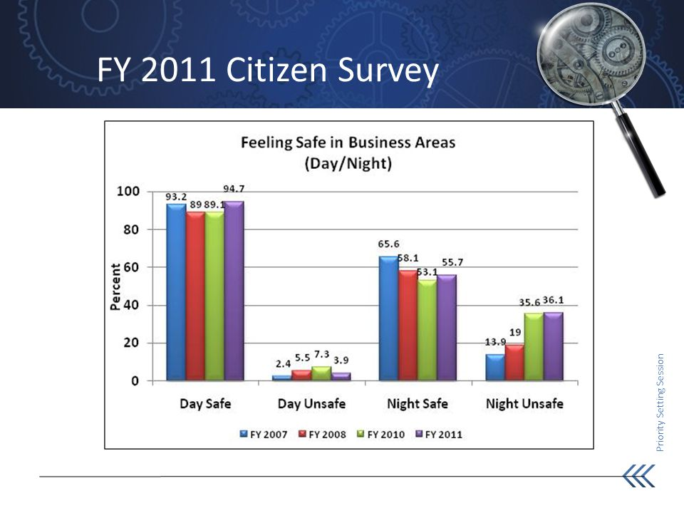 Priority Setting Session FY 2011 Citizen Survey