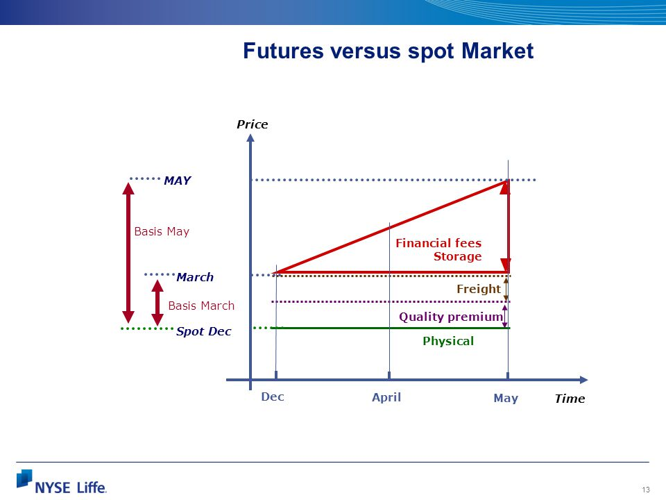 13 Futures versus spot Market Price Time Physical Quality premium Freight Financial fees Storage Dec April May MAY March Spot Dec Basis March Basis Ma