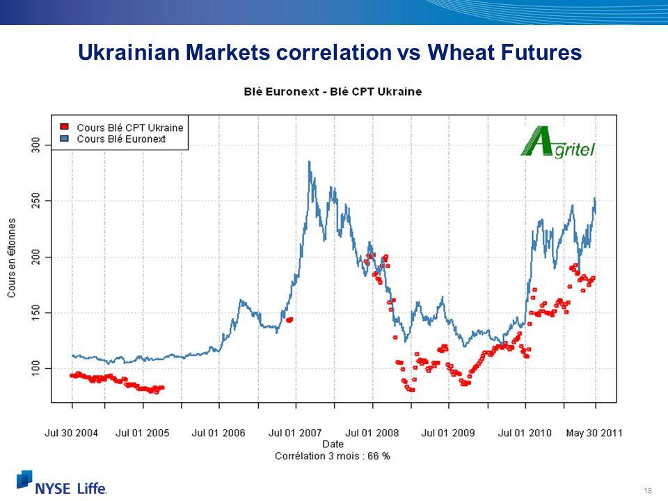 16 Source : Plantureux Ukrainian Markets correlation vs Wheat Futures