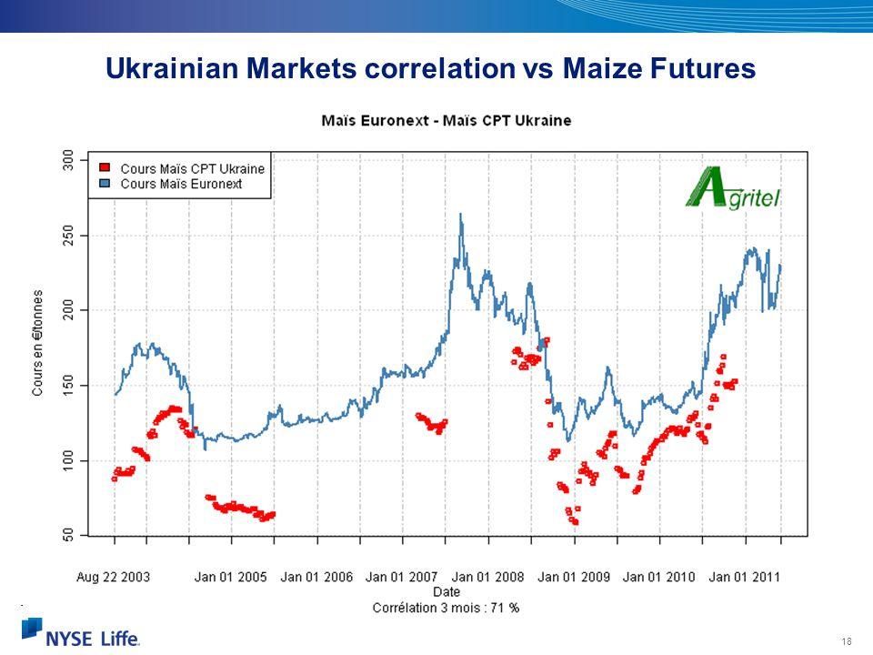 18 Source : Plantureux Ukrainian Markets correlation vs Maize Futures