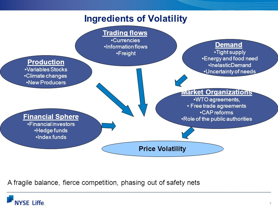 7 Ingredients of Volatility Demand Tight supply Energy and food need InelasticDemand Uncertainty of needs Production Variables Stocks Climate changes