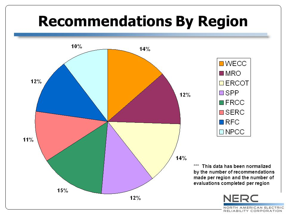 Recommendations By Region *** This data has been normalized by the number of recommendations made per region and the number of evaluations completed p