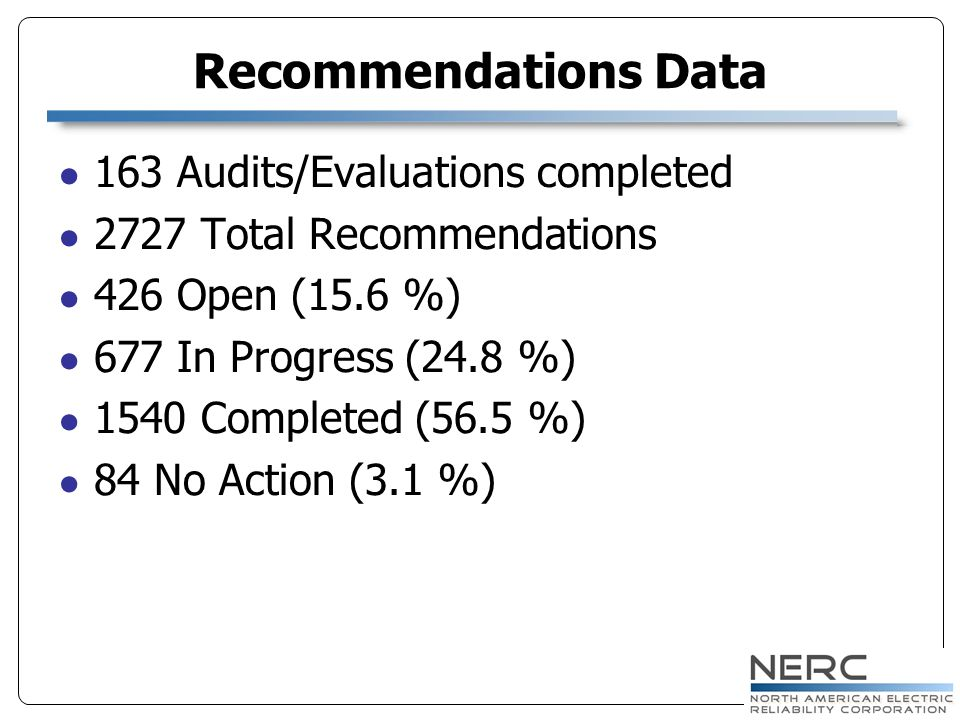 Recommendations Data 163 Audits/Evaluations completed 2727 Total Recommendations 426 Open (15.6 %) 677 In Progress (24.8 %) 1540 Completed (56.5 %) 84 No Action (3.1 %)