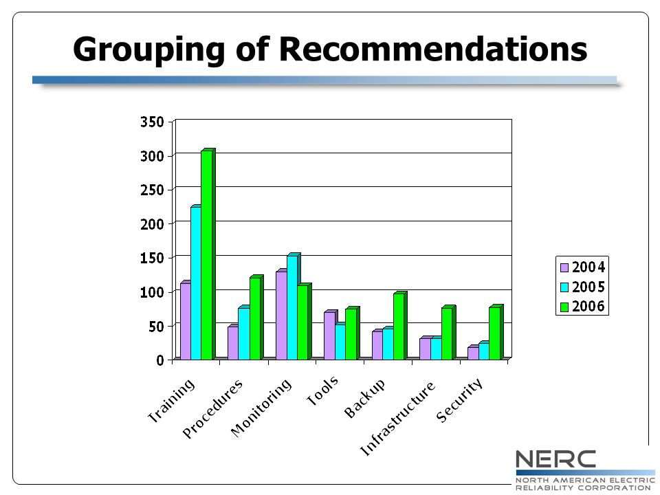 Grouping of Recommendations