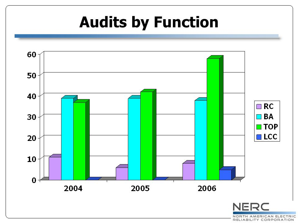 Audits by Function