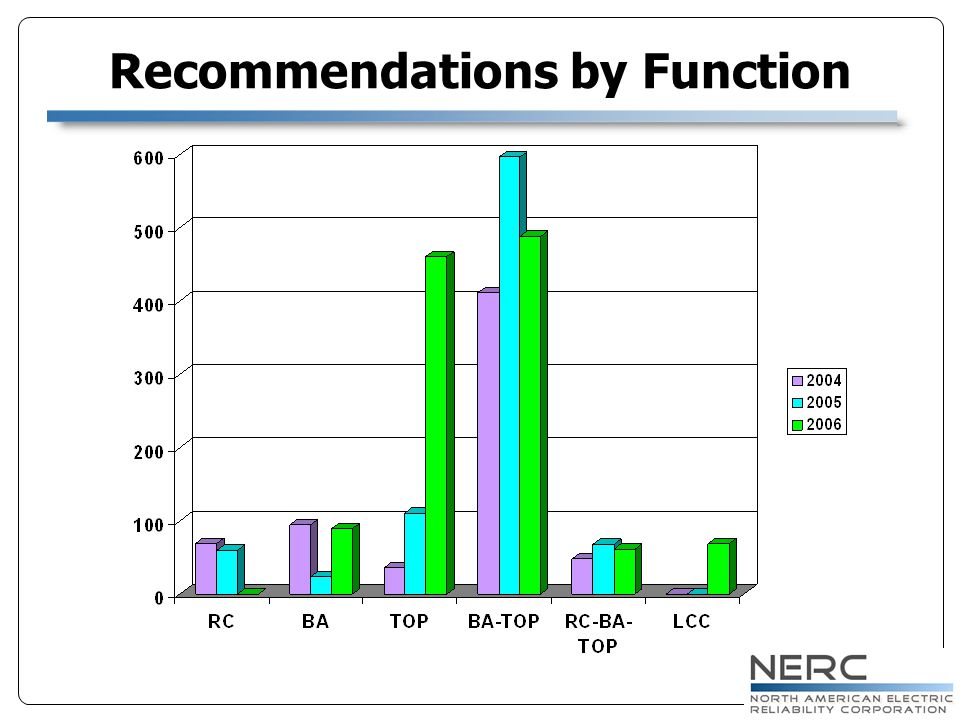 Response to Industry Feedback Increased consistency (NERC staffing and contractors) Reduction of preparation time by focusing on demonstration and observation Review the link to compliance Changed from audit to evaluation Re-aligning NERC Reduce on-site evaluation time – (under investigation) Increased flexibility of on-site schedule – (under investigation) Limit the evaluation scope Higher degree of focus on targeted topics Size of entities should be considered – (under investigation)