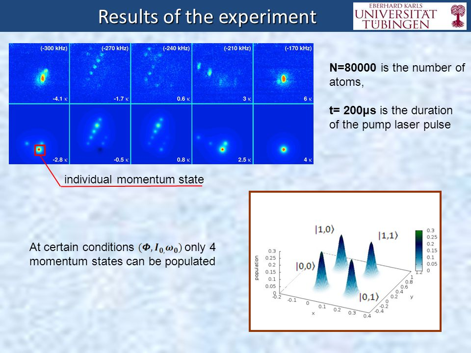 Results of the experiment Results of the experiment N=80000 is the number of atoms, t= 200μs is the duration of the pump laser pulse At certain condit