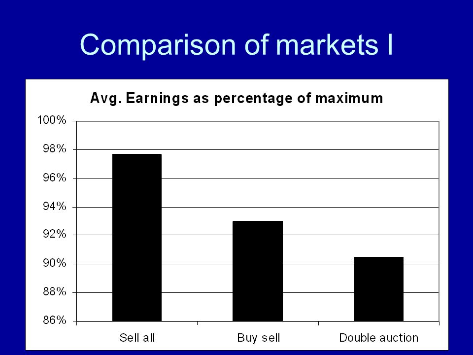 Comparison of markets I